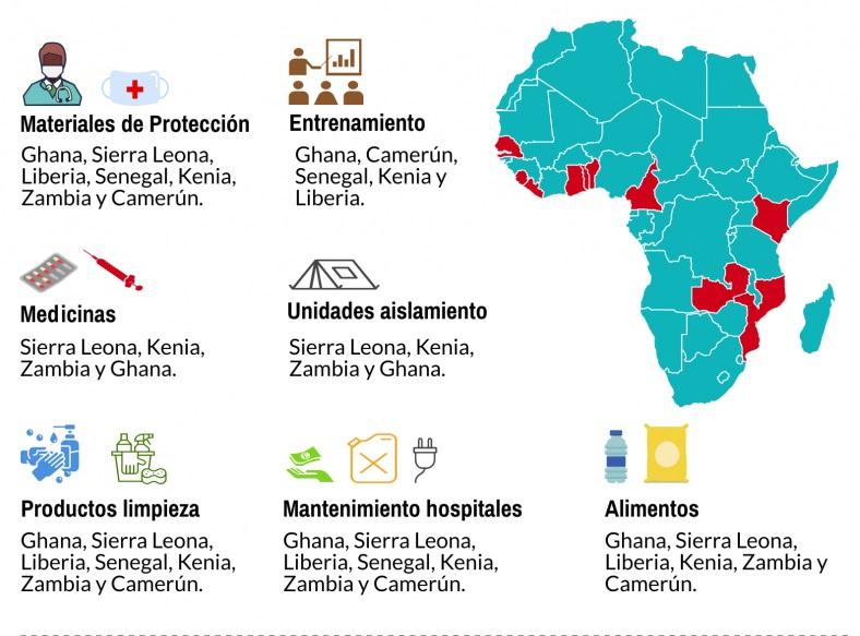 Coronavirus cooperación internacional juan ciudad obra social san juan de dios èbola
